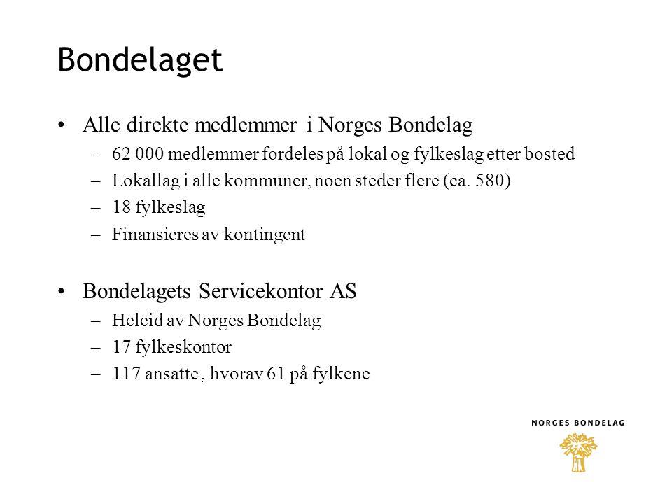 Bondelaget Alle direkte medlemmer i Norges Bondelag