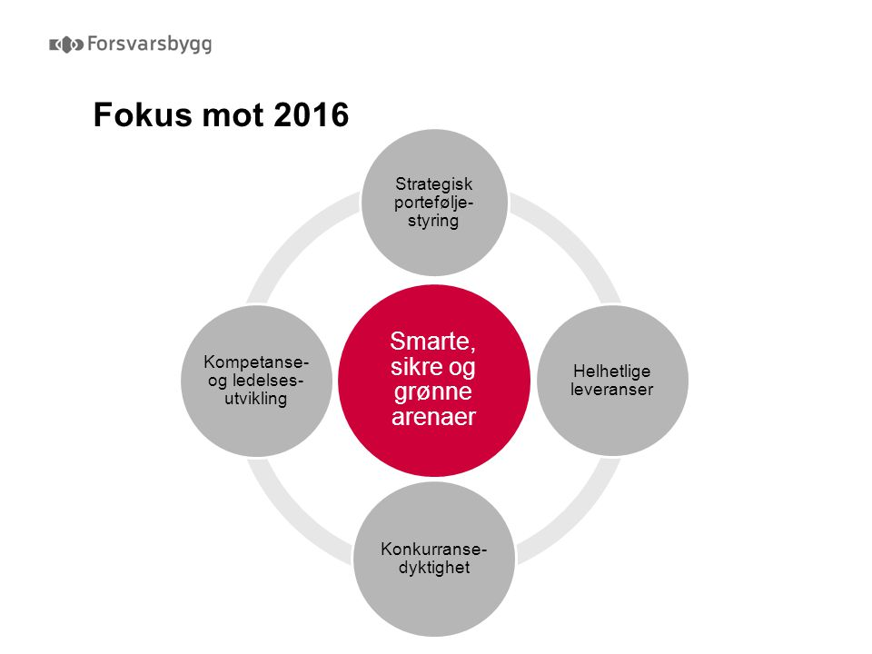 Fokus mot 2016 Smarte, sikre og grønne arenaer