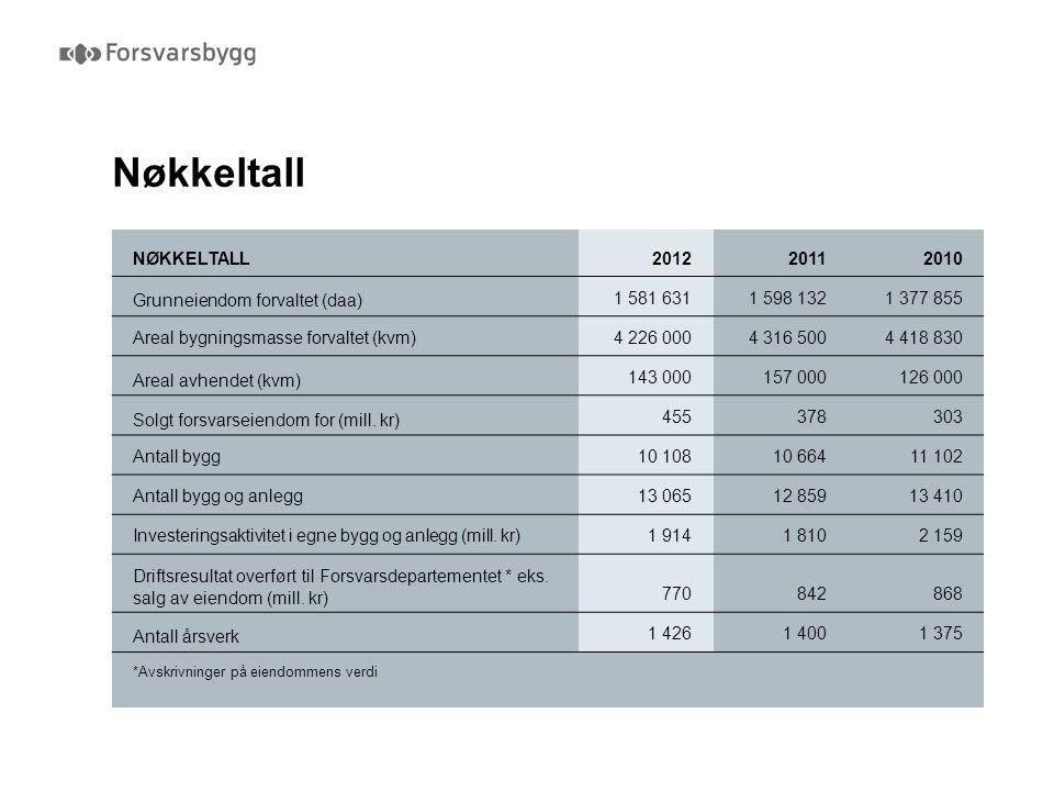 Nøkkeltall NøkkeltalL 2012 2011 2010 Grunneiendom forvaltet (daa)