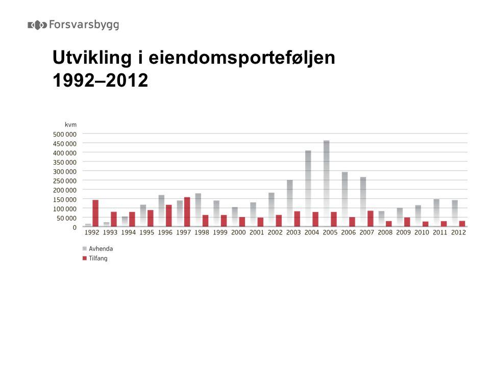 Utvikling i eiendomsporteføljen 1992–2012