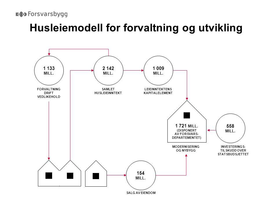 Husleiemodell for forvaltning og utvikling