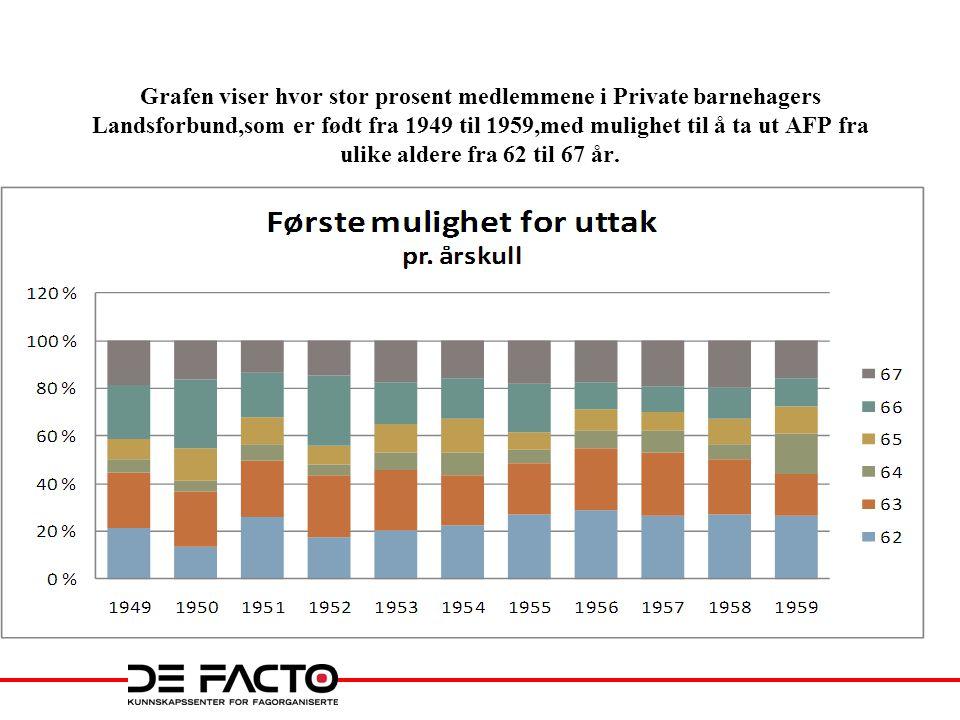 Grafen viser hvor stor prosent medlemmene i Private barnehagers Landsforbund,som er født fra 1949 til 1959,med mulighet til å ta ut AFP fra ulike aldere fra 62 til 67 år.