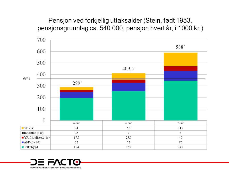 Pensjon ved forkjellig uttaksalder (Stein, født 1953, pensjonsgrunnlag ca. 540 000, pensjon hvert år, i 1000 kr.)