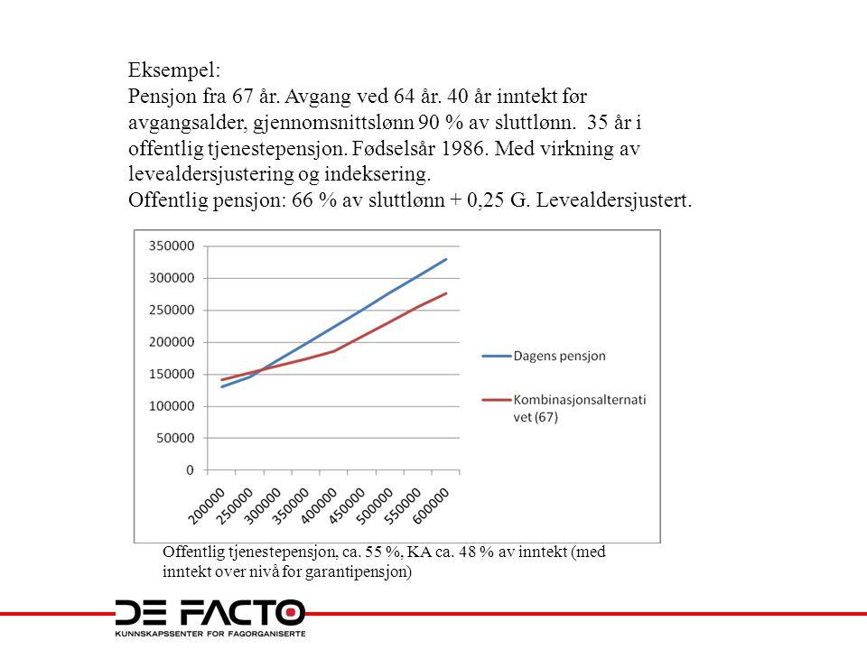 Offentlig pensjon: 66 % av sluttlønn + 0,25 G. Levealdersjustert.