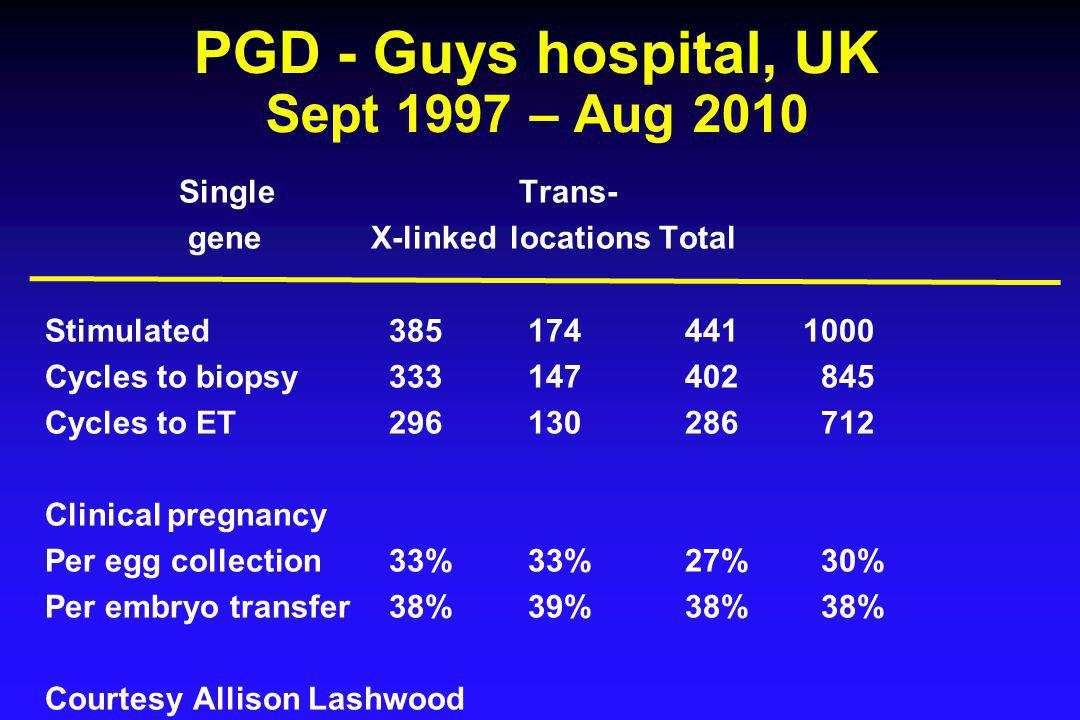 PGD - Guys hospital, UK Sept 1997 – Aug 2010