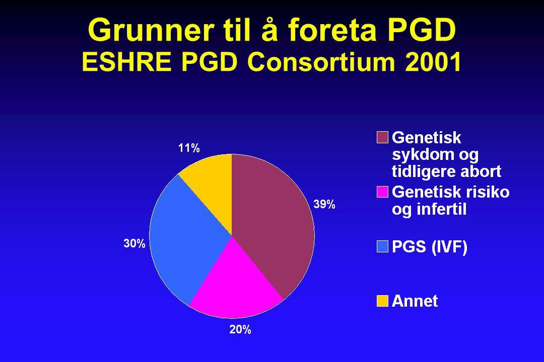 Grunner til å foreta PGD ESHRE PGD Consortium 2001