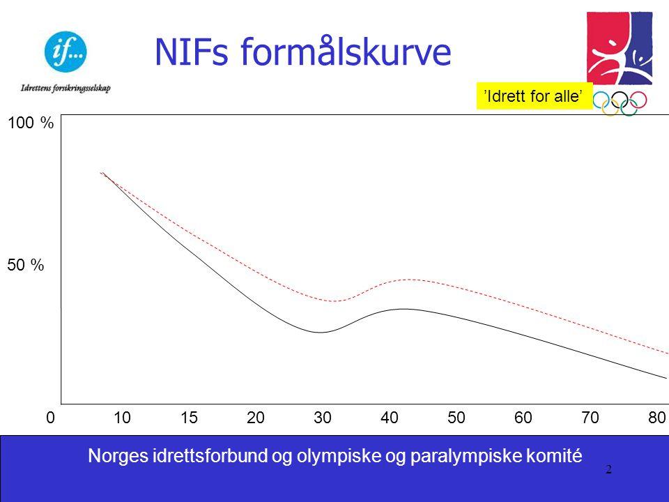 NIFs formålskurve 'Idrett for alle' 100 % 50 %
