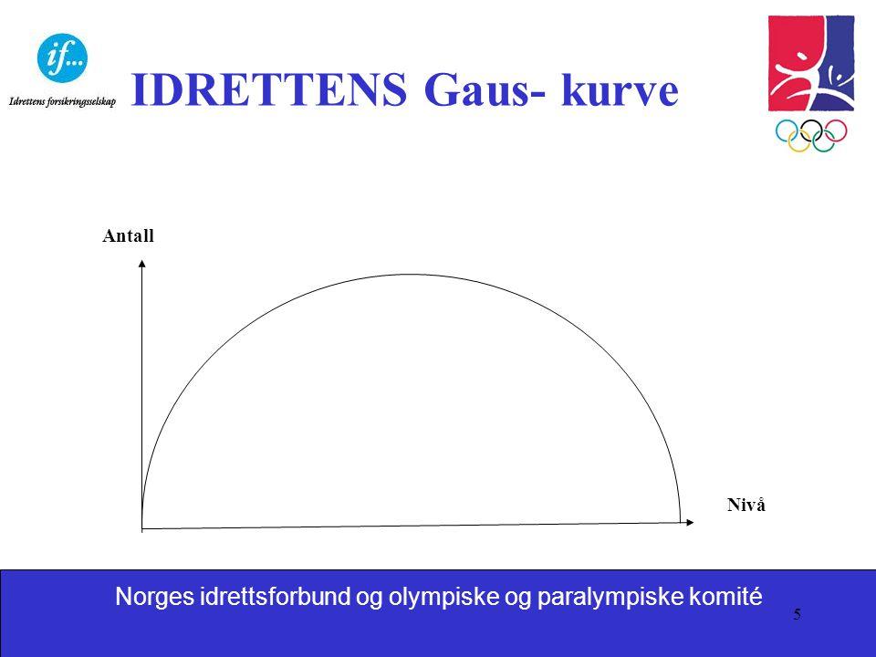IDRETTENS Gaus- kurve Antall Nivå