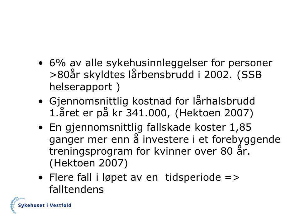 6% av alle sykehusinnleggelser for personer >80år skyldtes lårbensbrudd i 2002. (SSB helserapport )