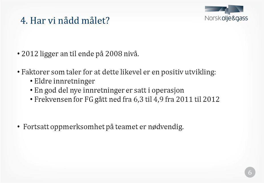 4. Har vi nådd målet 2012 ligger an til ende på 2008 nivå.