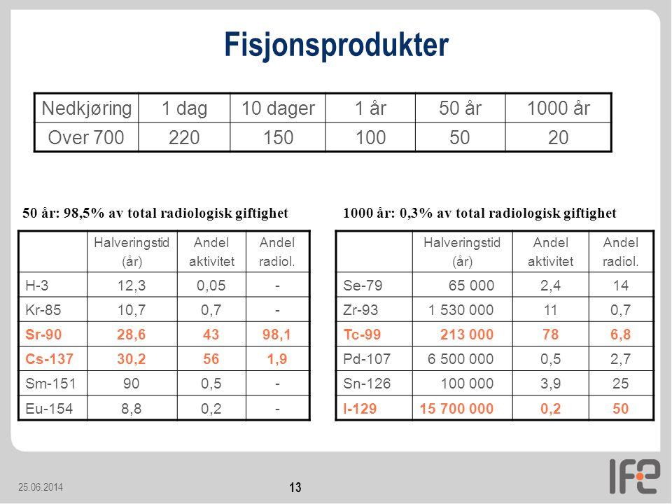 Fisjonsprodukter Nedkjøring 1 dag 10 dager 1 år 50 år 1000 år Over 700