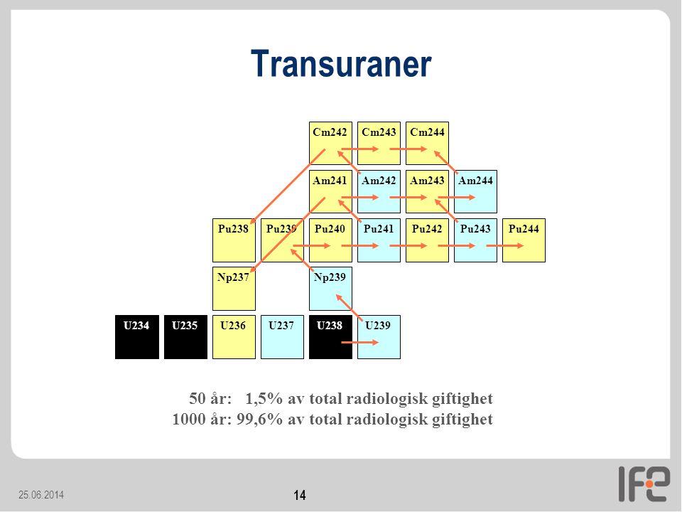 Transuraner 50 år: 1,5% av total radiologisk giftighet