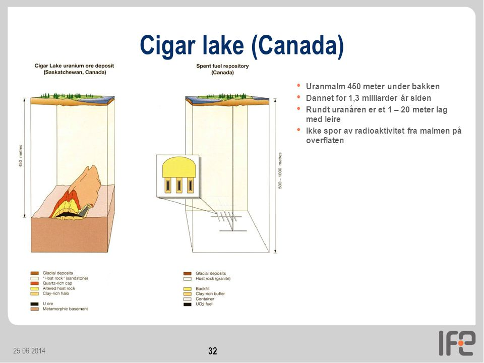 Cigar lake (Canada) Uranmalm 450 meter under bakken