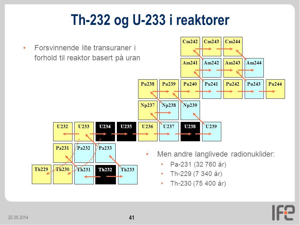 Th-232 og U-233 i reaktorer U238. Pu239. U239. Pu240. Np239. Pu241. Np238. Pu242. Pu243. Pu244.