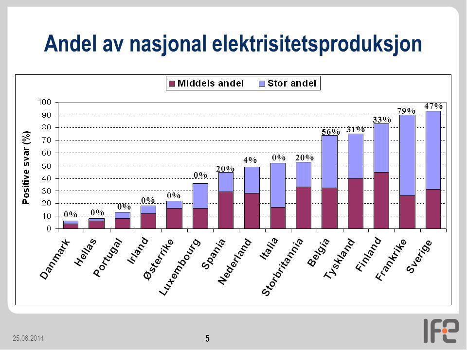 Andel av nasjonal elektrisitetsproduksjon