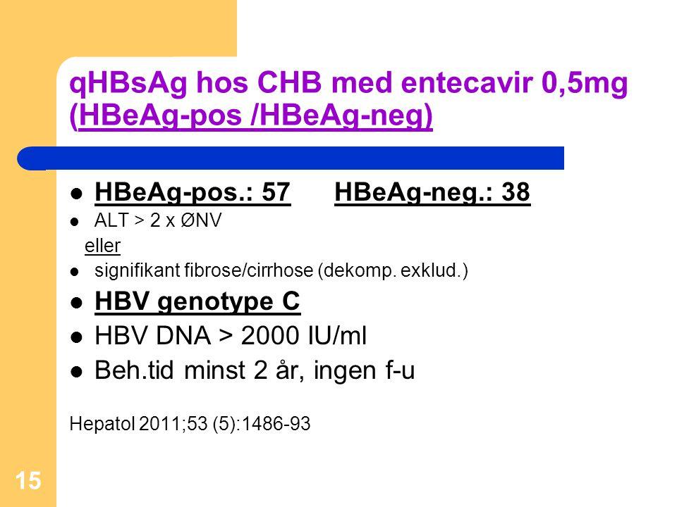 qHBsAg hos CHB med entecavir 0,5mg (HBeAg-pos /HBeAg-neg)
