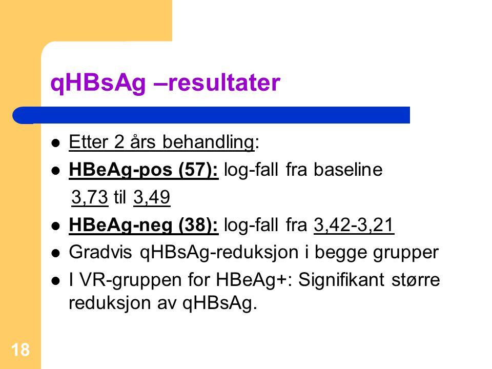qHBsAg –resultater Etter 2 års behandling: