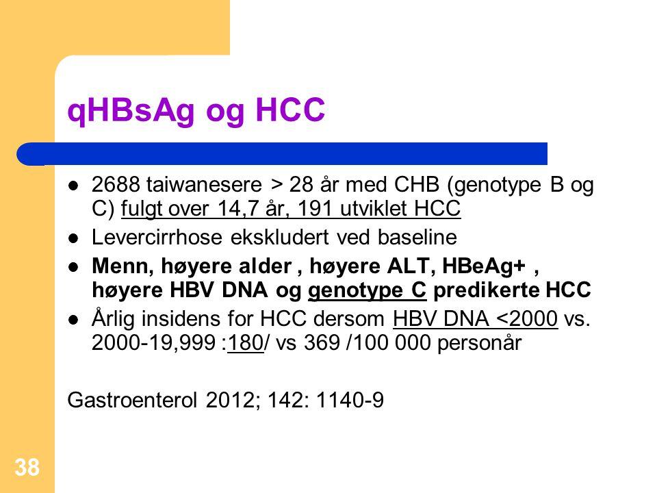qHBsAg og HCC 2688 taiwanesere > 28 år med CHB (genotype B og C) fulgt over 14,7 år, 191 utviklet HCC.