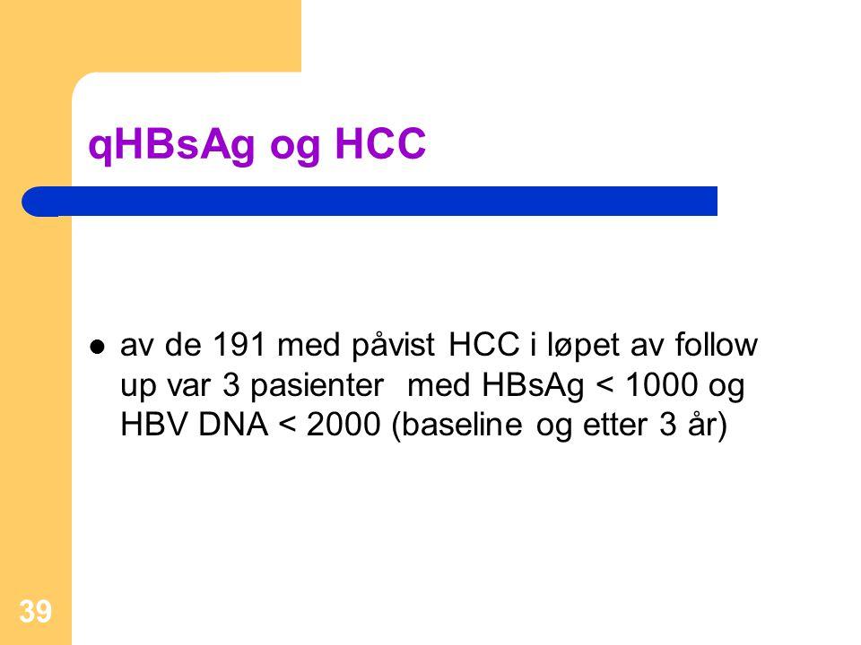 qHBsAg og HCC av de 191 med påvist HCC i løpet av follow up var 3 pasienter med HBsAg < 1000 og HBV DNA < 2000 (baseline og etter 3 år)