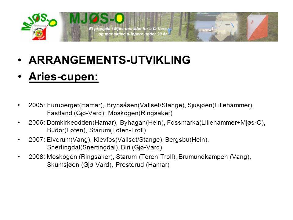 ARRANGEMENTS-UTVIKLING Aries-cupen: