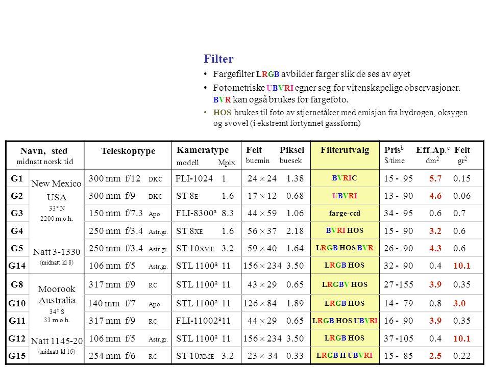 Filter Fargefilter LRGB avbilder farger slik de ses av øyet