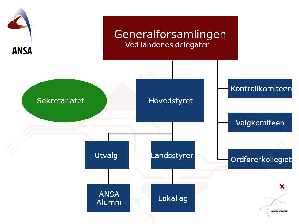 Generalforsamlingen Ved landenes delegater Sekretariatet Hovedstyret