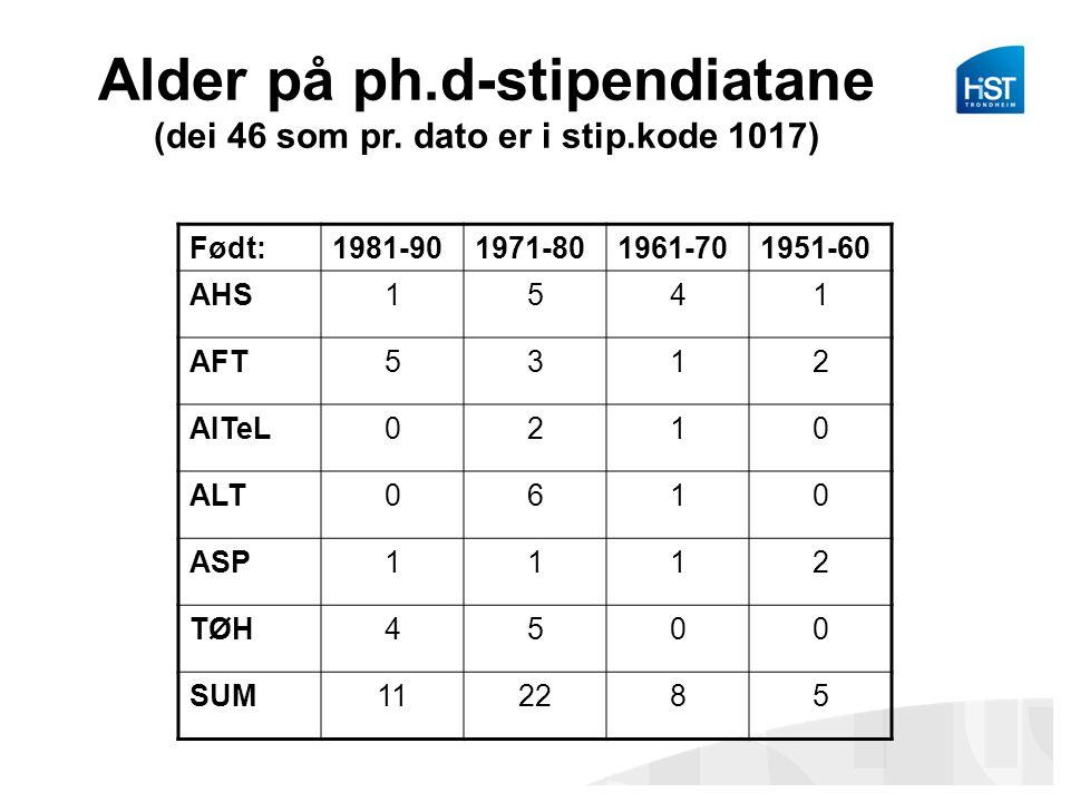 Alder på ph.d-stipendiatane (dei 46 som pr. dato er i stip.kode 1017)