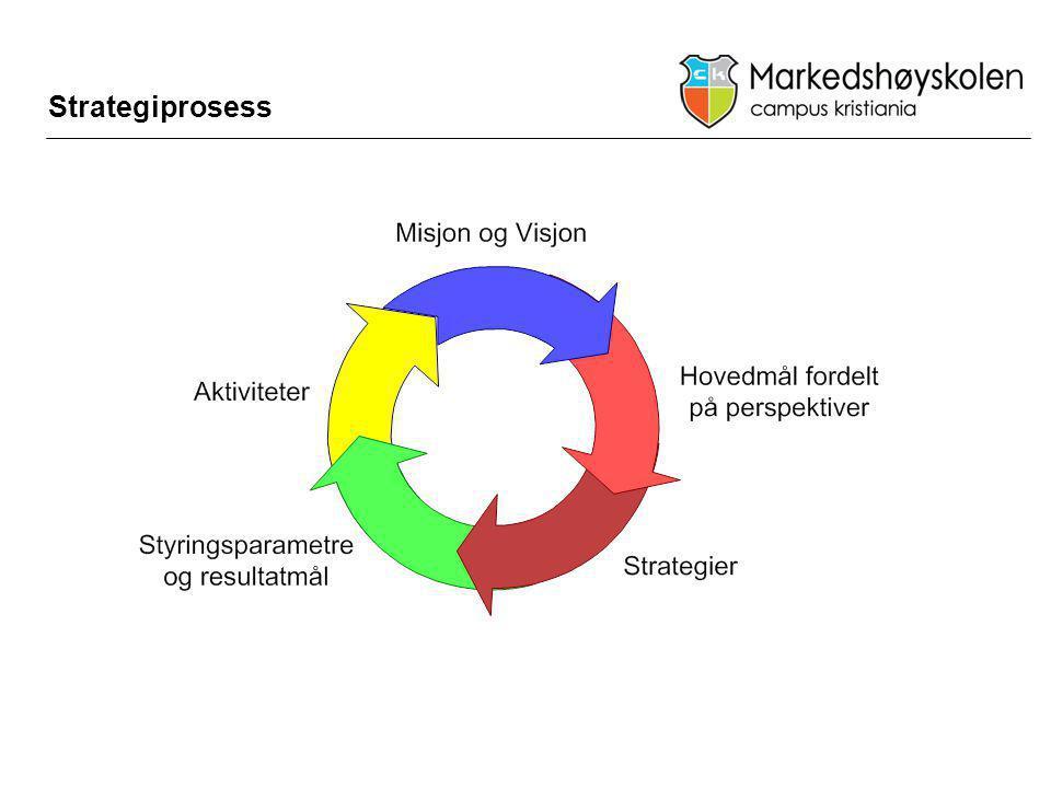 Strategiprosess