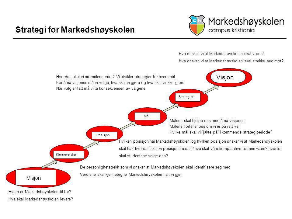 Strategi for Markedshøyskolen