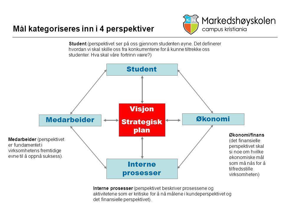 Mål kategoriseres inn i 4 perspektiver