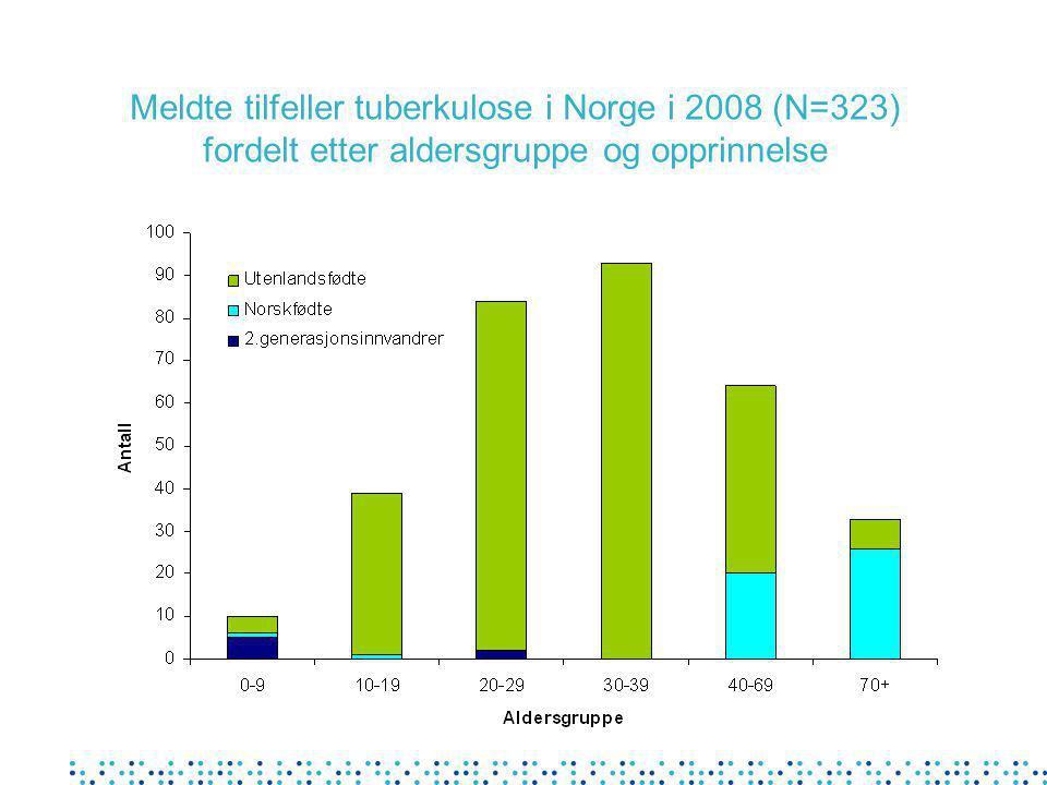 Meldte tilfeller tuberkulose i Norge i 2008 (N=323) fordelt etter aldersgruppe og opprinnelse