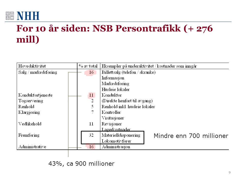 For 10 år siden: NSB Persontrafikk (+ 276 mill)