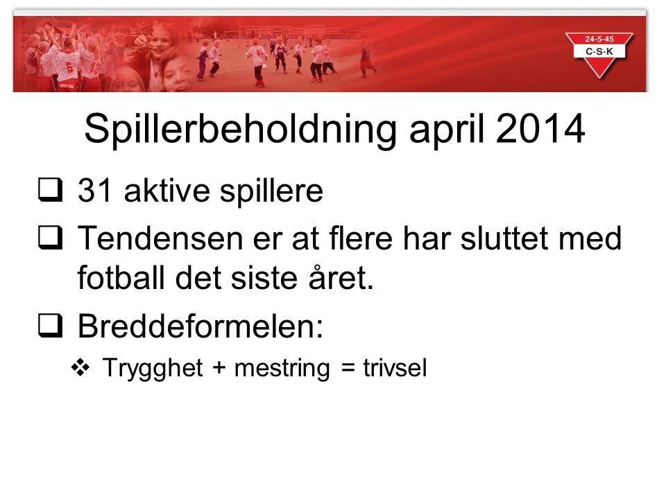 Spillerbeholdning april 2014