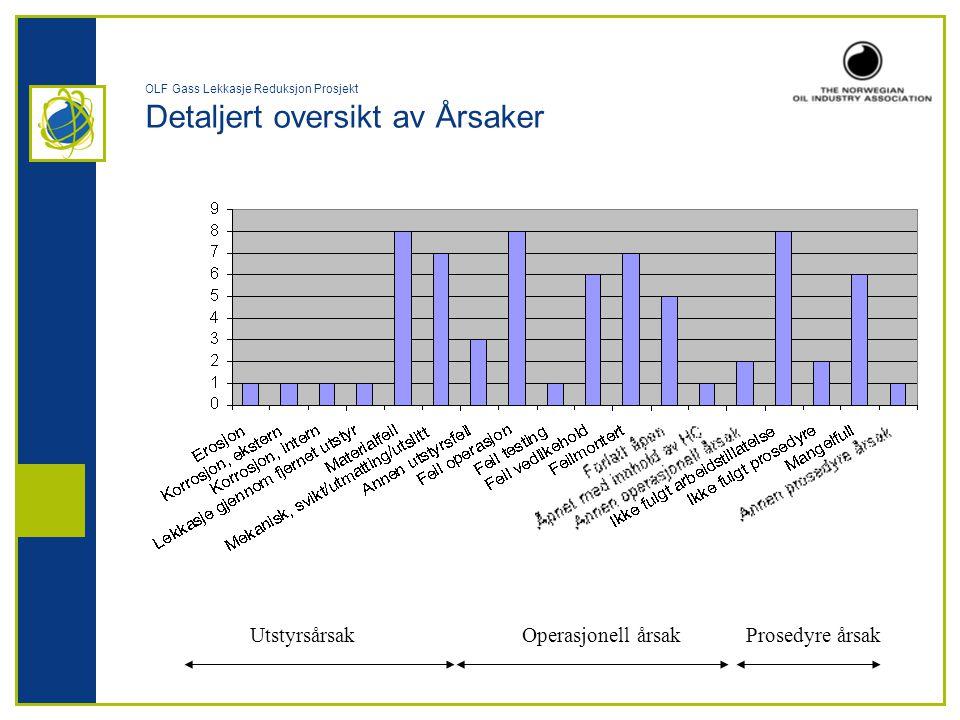 OLF Gass Lekkasje Reduksjon Prosjekt Detaljert oversikt av Årsaker