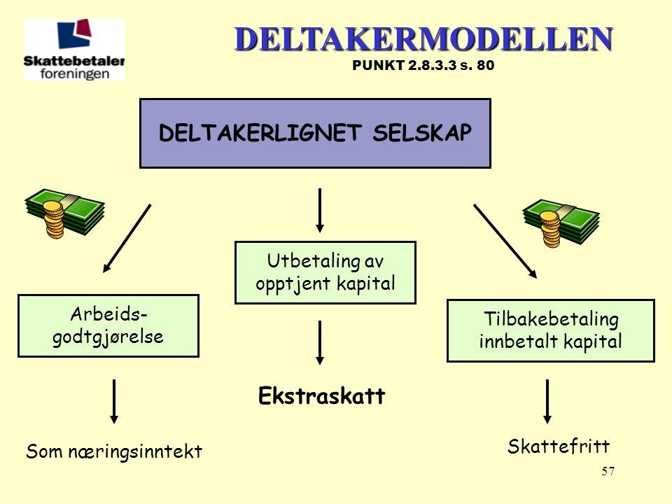 DELTAKERLIGNET SELSKAP