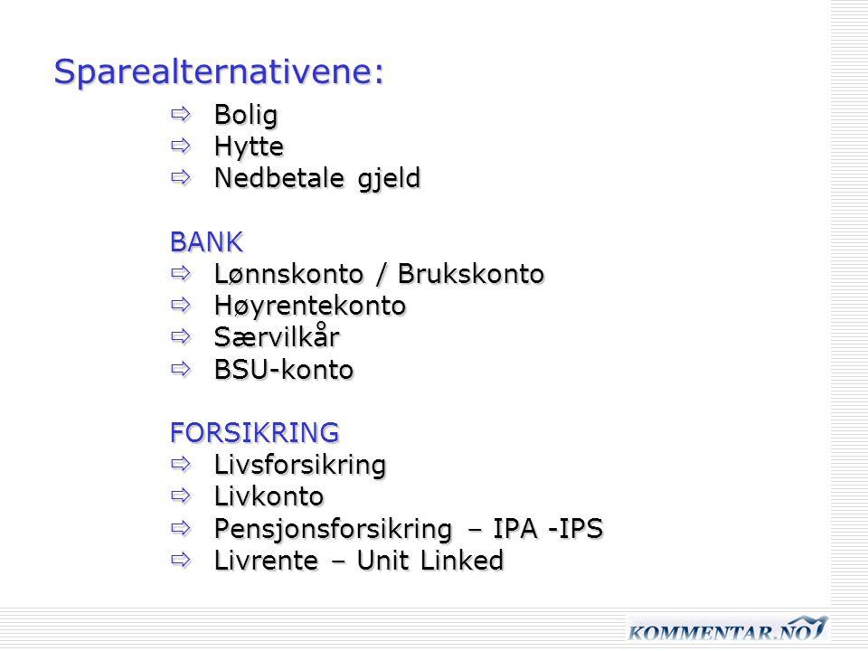 Sparealternativene: Bolig Hytte Nedbetale gjeld BANK