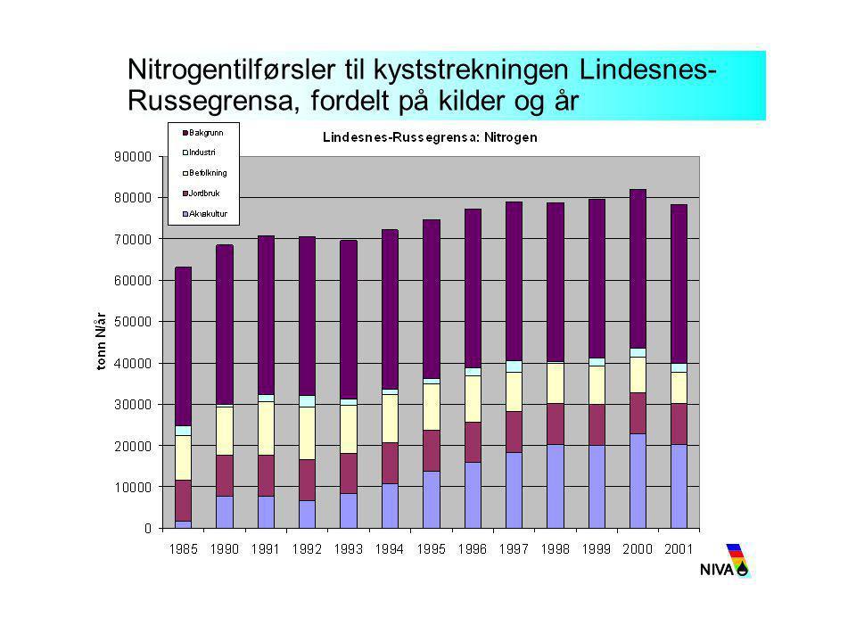 Nitrogentilførsler til kyststrekningen Lindesnes-Russegrensa, fordelt på kilder og år