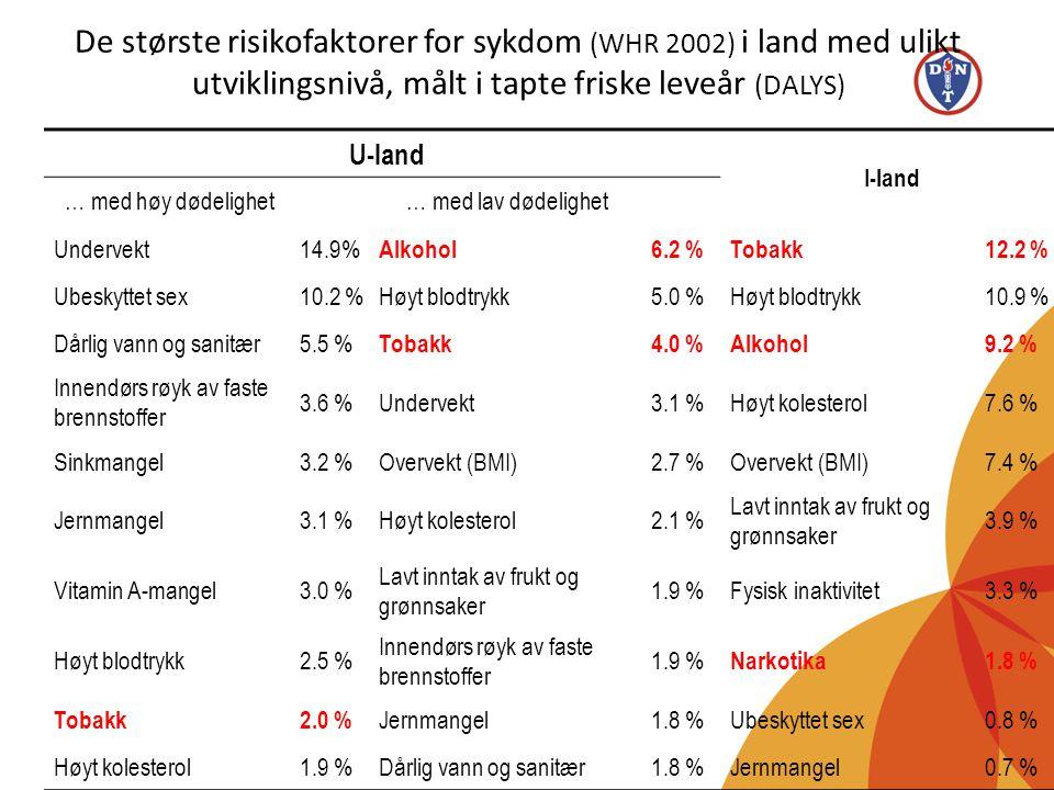 De største risikofaktorer for sykdom (WHR 2002) i land med ulikt utviklingsnivå, målt i tapte friske leveår (DALYS)
