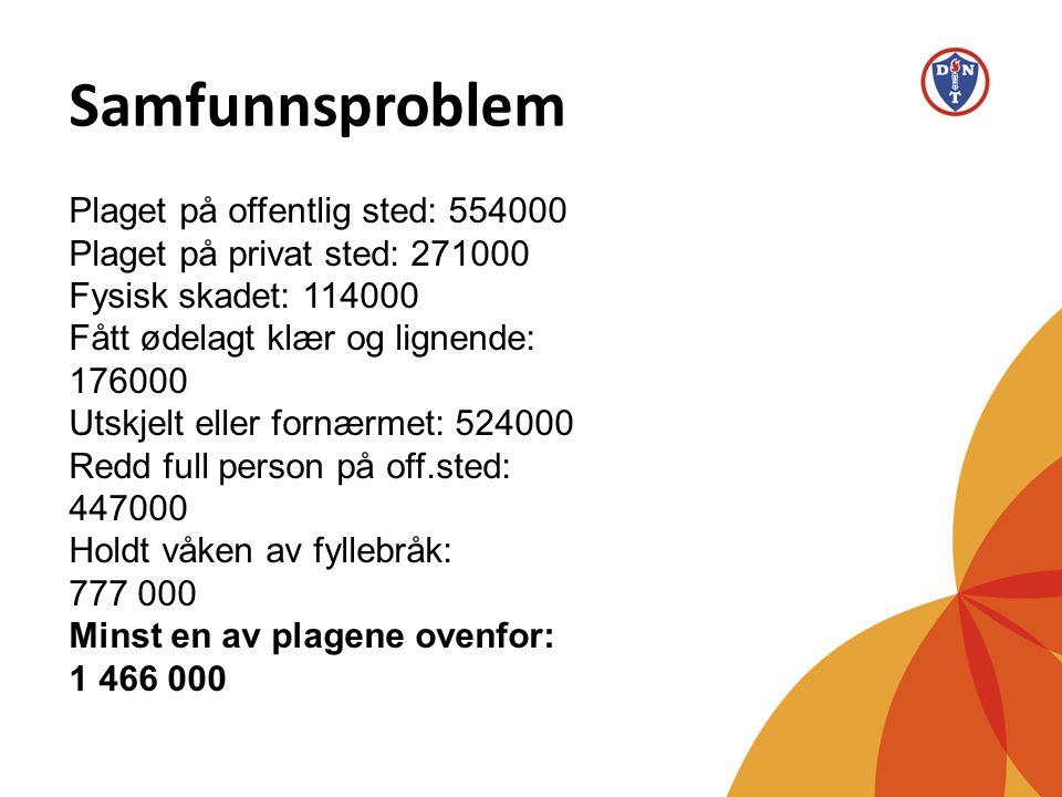 Samfunnsproblem Plaget på offentlig sted: 554000