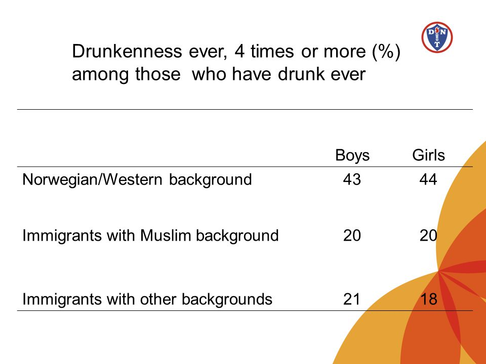 Drunkenness ever, 4 times or more (%) among those who have drunk ever
