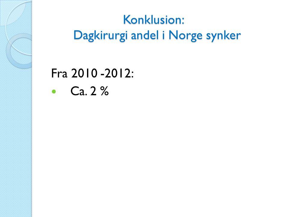 Konklusion: Dagkirurgi andel i Norge synker