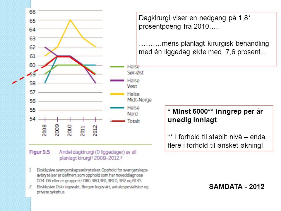Dagkirurgi viser en nedgang på 1,8* prosentpoeng fra 2010…..