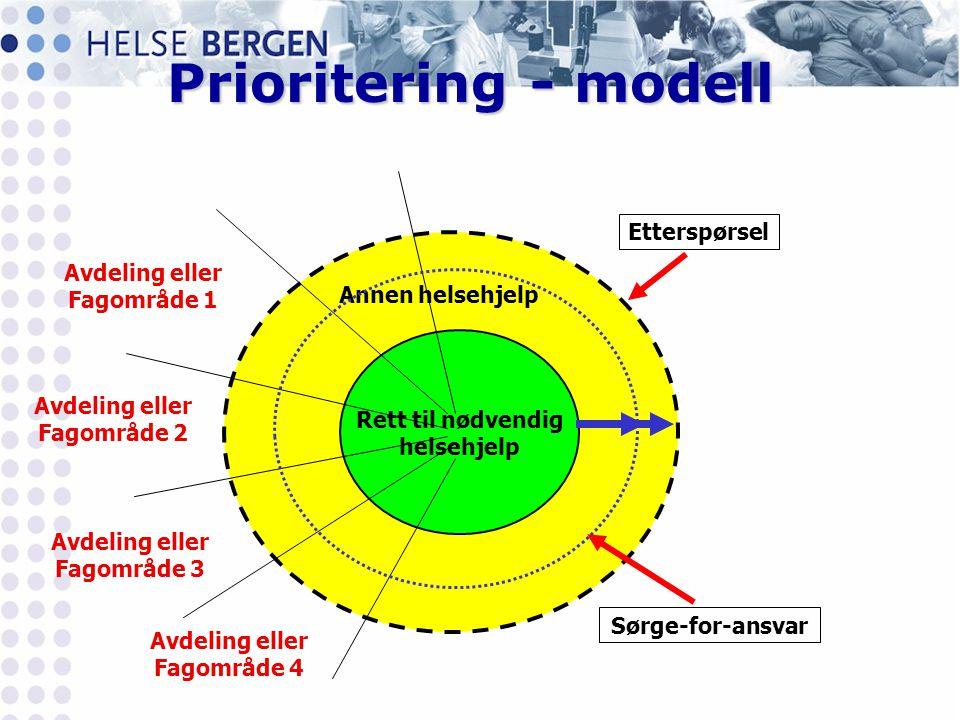Prioritering - modell Etterspørsel Avdeling eller Fagområde 1