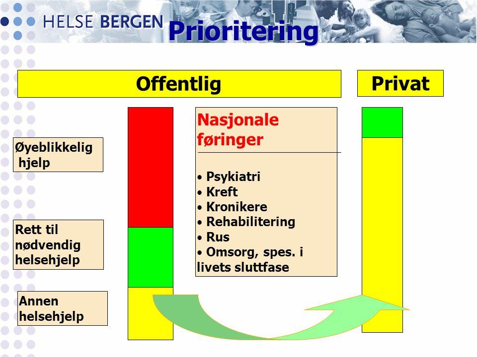 Prioritering Offentlig Privat Nasjonale føringer Øyeblikkelig