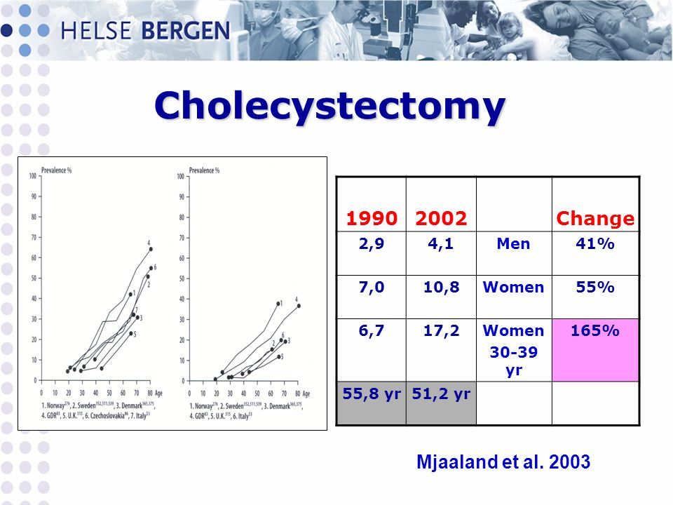 Cholecystectomy 1990 2002 Change Mjaaland et al. 2003 2,9 4,1 Men 41%
