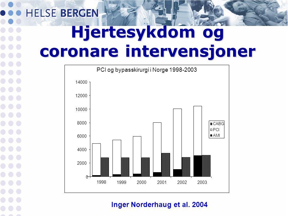 Hjertesykdom og coronare intervensjoner