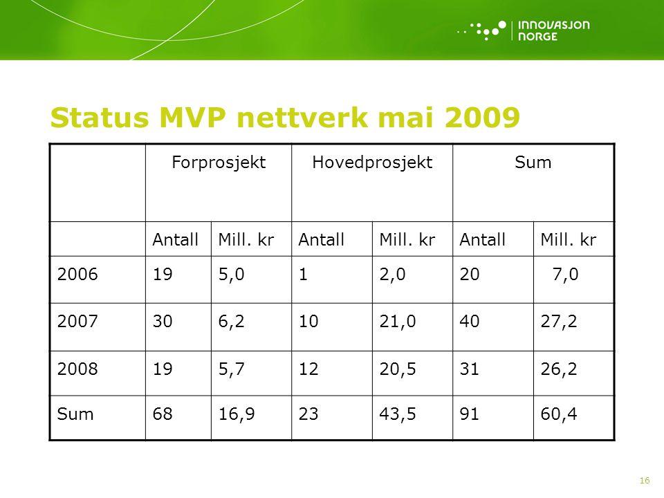 Status MVP nettverk mai 2009