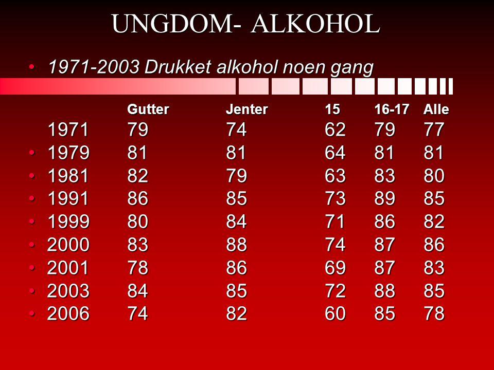 UNGDOM- ALKOHOL 1971-2003 Drukket alkohol noen gang