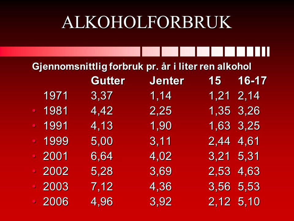 ALKOHOLFORBRUK Gutter Jenter 15 16-17 1971 3,37 1,14 1,21 2,14