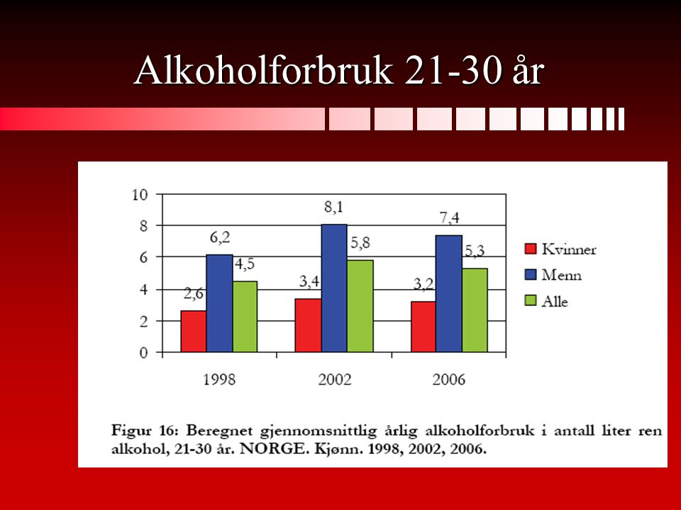 Alkoholforbruk 21-30 år